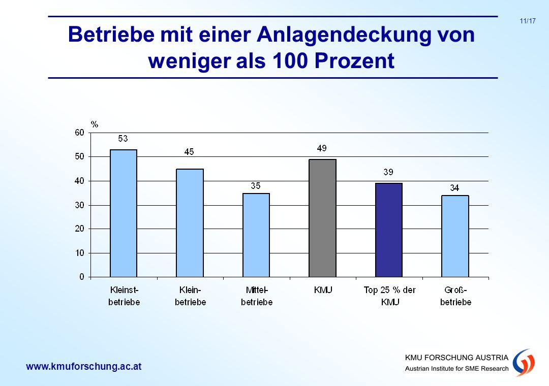www.kmuforschung.ac.at 11/17 Betriebe mit einer Anlagendeckung von weniger als 100 Prozent