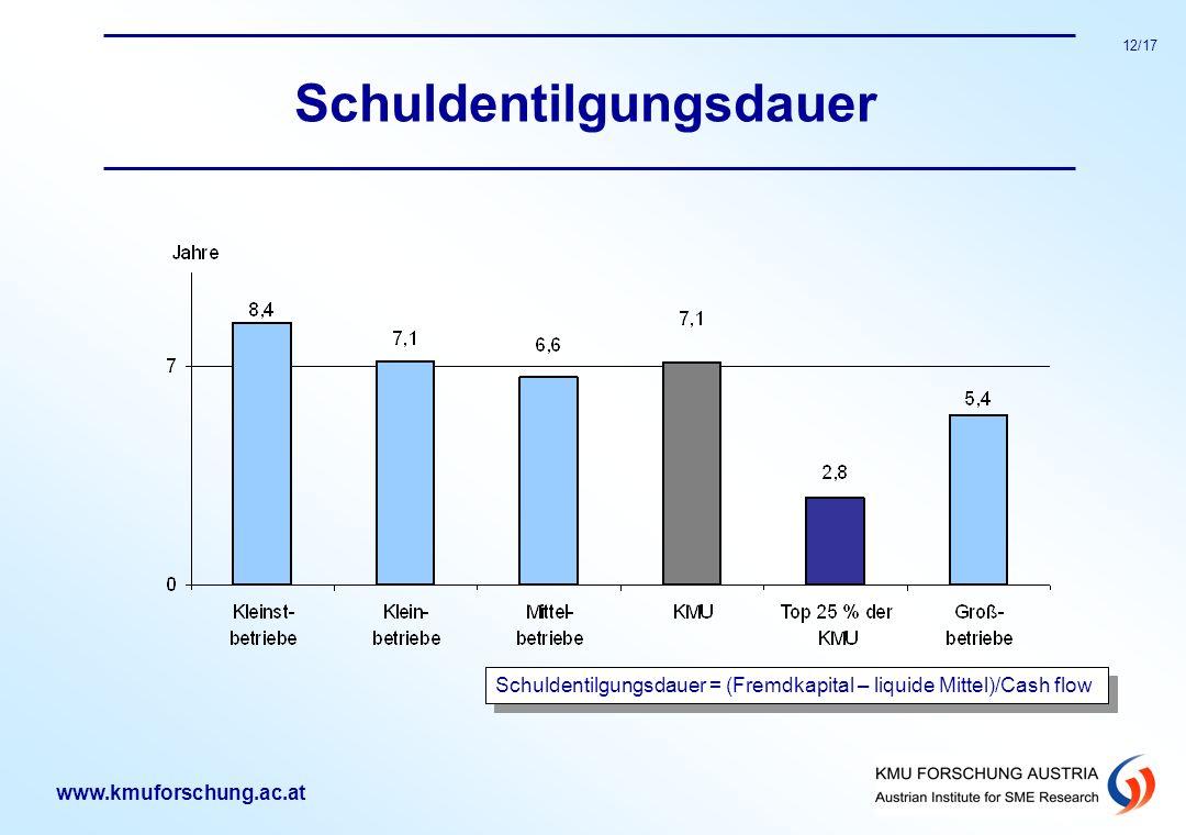 www.kmuforschung.ac.at 12/17 Schuldentilgungsdauer Schuldentilgungsdauer = (Fremdkapital – liquide Mittel)/Cash flow