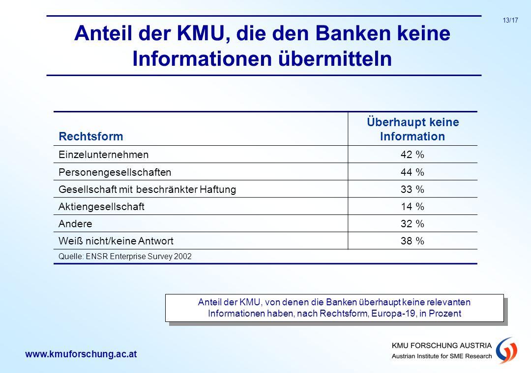 www.kmuforschung.ac.at 13/17 Anteil der KMU, die den Banken keine Informationen übermitteln Rechtsform Überhaupt keine Information Einzelunternehmen42