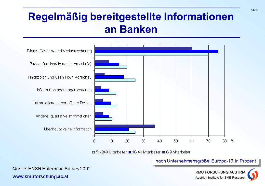www.kmuforschung.ac.at 14/17 Regelmäßig bereitgestellte Informationen an Banken nach Unternehmensgröße, Europa-19, in Prozent Quelle: ENSR Enterprise