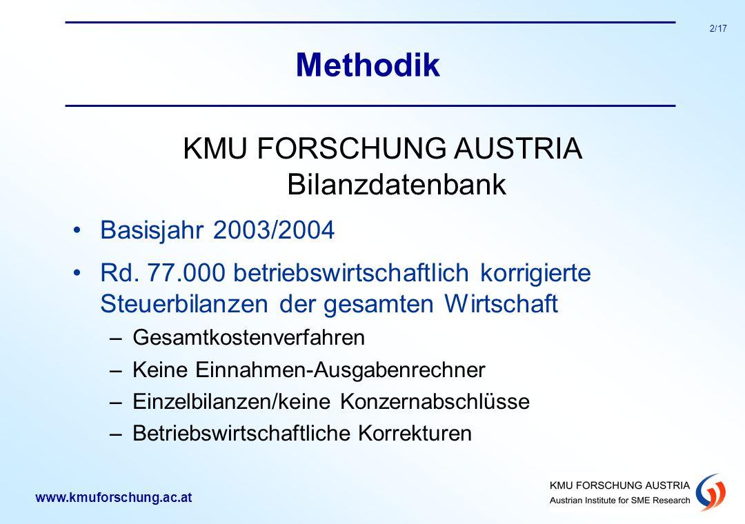 2/17 Methodik KMU FORSCHUNG AUSTRIA Bilanzdatenbank Basisjahr 2003/2004 Rd. 77.000 betriebswirtschaftlich korrigierte Steuerbilanzen der gesamten Wirt