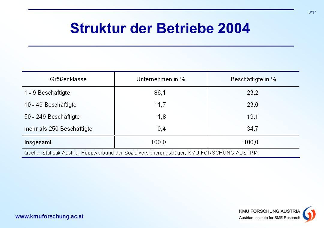 www.kmuforschung.ac.at 3/17 Struktur der Betriebe 2004