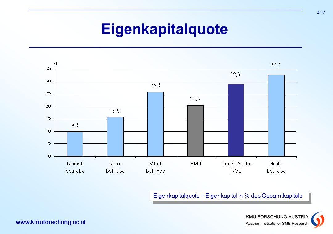 www.kmuforschung.ac.at 4/17 Eigenkapitalquote Eigenkapitalquote = Eigenkapital in % des Gesamtkapitals