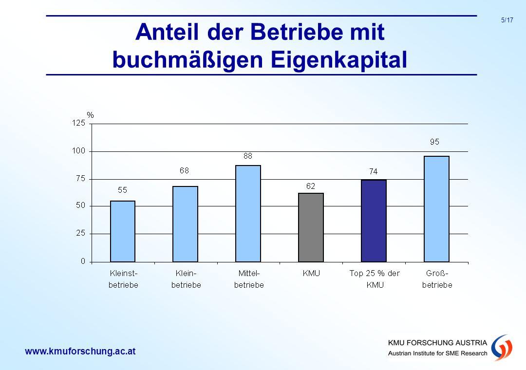 www.kmuforschung.ac.at 5/17 Anteil der Betriebe mit buchmäßigen Eigenkapital