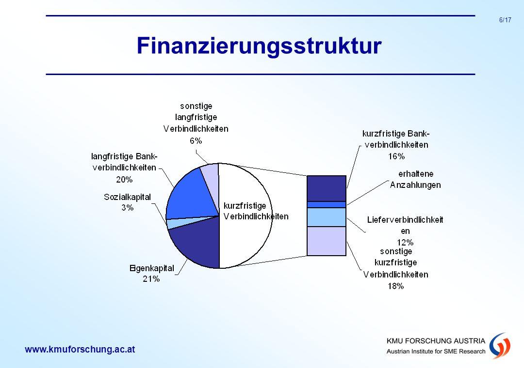 www.kmuforschung.ac.at 6/17 Finanzierungsstruktur