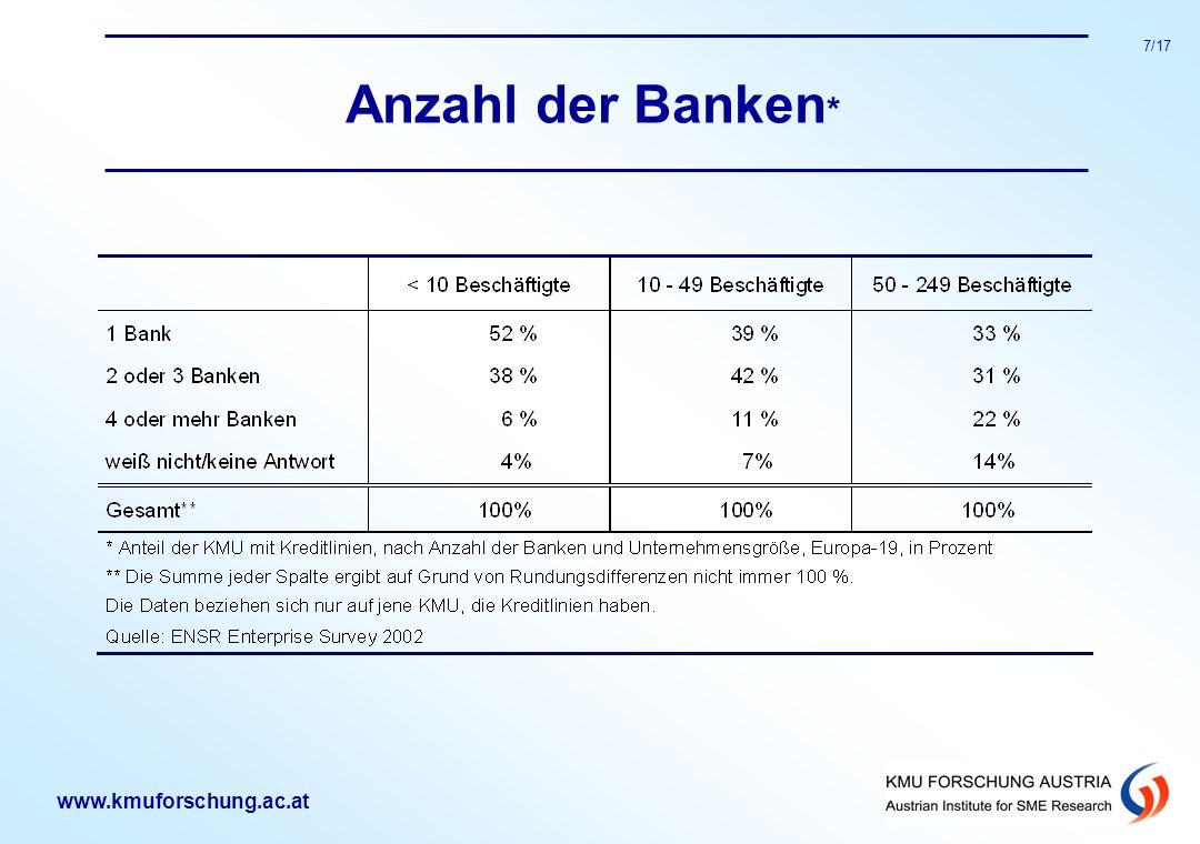 www.kmuforschung.ac.at 7/17 Anzahl der Banken *