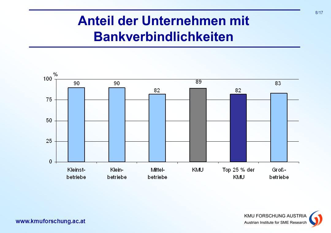 www.kmuforschung.ac.at 8/17 Anteil der Unternehmen mit Bankverbindlichkeiten