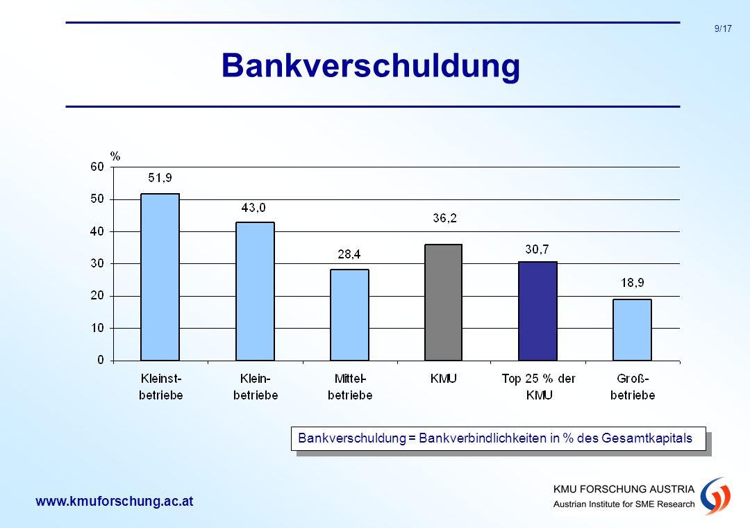 www.kmuforschung.ac.at 9/17 Bankverschuldung Bankverschuldung = Bankverbindlichkeiten in % des Gesamtkapitals