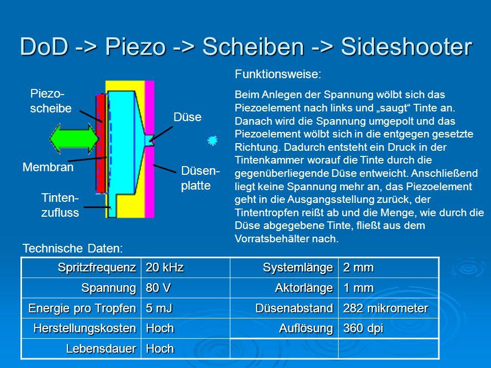 DoD -> Piezo -> Scheiben -> Sideshooter Piezo- scheibe Membran Tinten- zufluss Düse Düsen- platte Funktionsweise: Beim Anlegen der Spannung wölbt sich das Piezoelement nach links und saugt Tinte an.