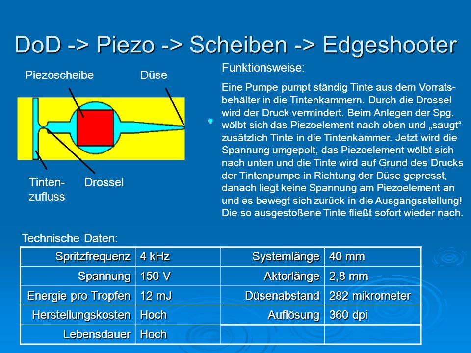 DoD -> Piezo -> Scheiben -> Edgeshooter PiezoscheibeDüse Tinten- zufluss Drossel Funktionsweise: Eine Pumpe pumpt ständig Tinte aus dem Vorrats- behälter in die Tintenkammern.