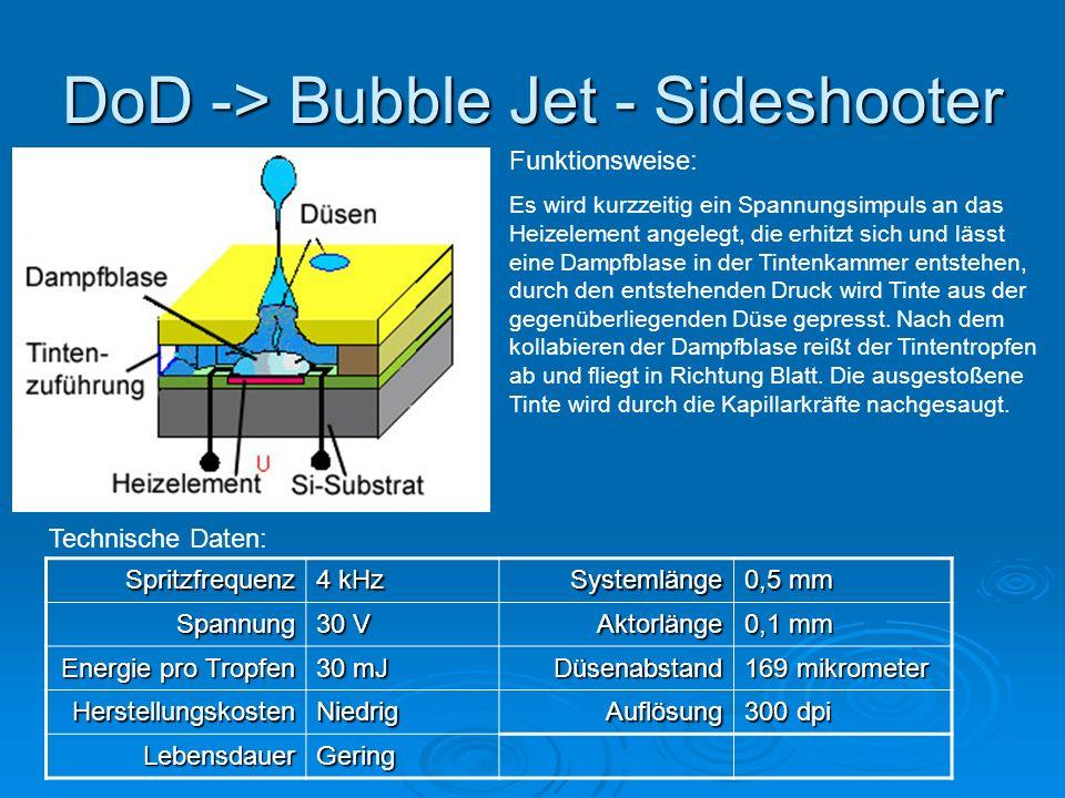 DoD -> Bubble Jet - Sideshooter Funktionsweise: Es wird kurzzeitig ein Spannungsimpuls an das Heizelement angelegt, die erhitzt sich und lässt eine Dampfblase in der Tintenkammer entstehen, durch den entstehenden Druck wird Tinte aus der gegenüberliegenden Düse gepresst.