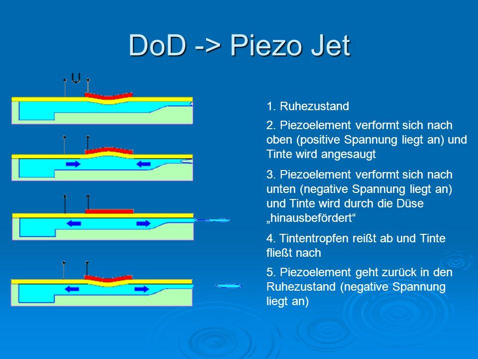 DoD -> Bubble Jet - Edgeshooter Funktionsweise: Durch kurzzeitiges Anlegen eines Spannungsimpulses am Heizelement beginnt die Tinte am Heizelement zu sieden.