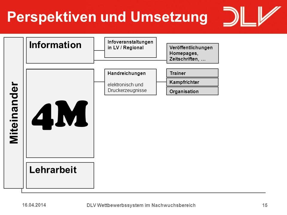 15 Perspektiven und Umsetzung 16.04.2014 Information Material- entwicklung DLV Wettbewerbssystem im Nachwuchsbereich Multiplikation Modellveran- stalt