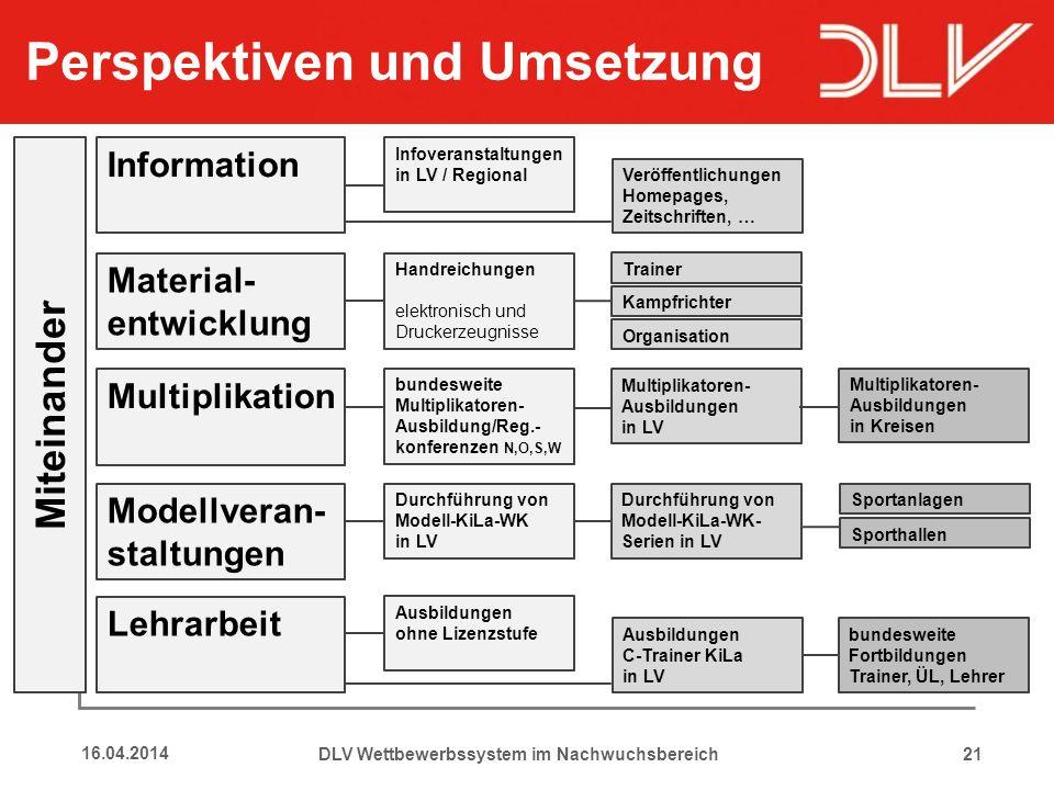 2116.04.2014 Information Material- entwicklung Multiplikation Modellveran- staltungen Lehrarbeit Veröffentlichungen Homepages, Zeitschriften, … Handre