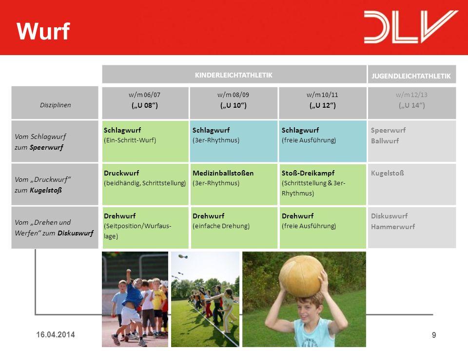 9DLV Wettbewerbssystem im Nachwuchsbereich Wurf KINDERLEICHTATHLETIK JUGENDLEICHTATHLETIK Disziplinen w/m 06/07 (U 08) w/m 08/09 (U 10) w/m 10/11 (U 1