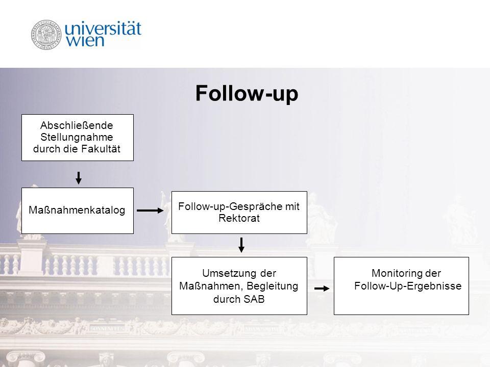 Follow-up Umsetzung der Maßnahmen, Begleitung durch SAB Monitoring der Follow-Up-Ergebnisse Abschließende Stellungnahme durch die Fakultät Maßnahmenkatalog Follow-up-Gespräche mit Rektorat