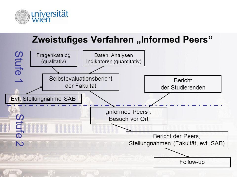 Zweistufiges Verfahren Informed Peers Daten, Analysen Indikatoren (quantitativ) Selbstevaluationsbericht der Fakultät Stufe 1 Stufe 2 informed Peers: