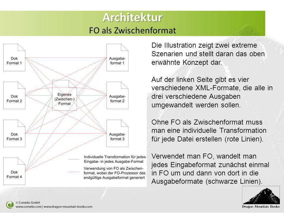Die Illustration zeigt zwei extreme Szenarien und stellt daran das oben erwähnte Konzept dar. Auf der linken Seite gibt es vier verschiedene XML-Forma
