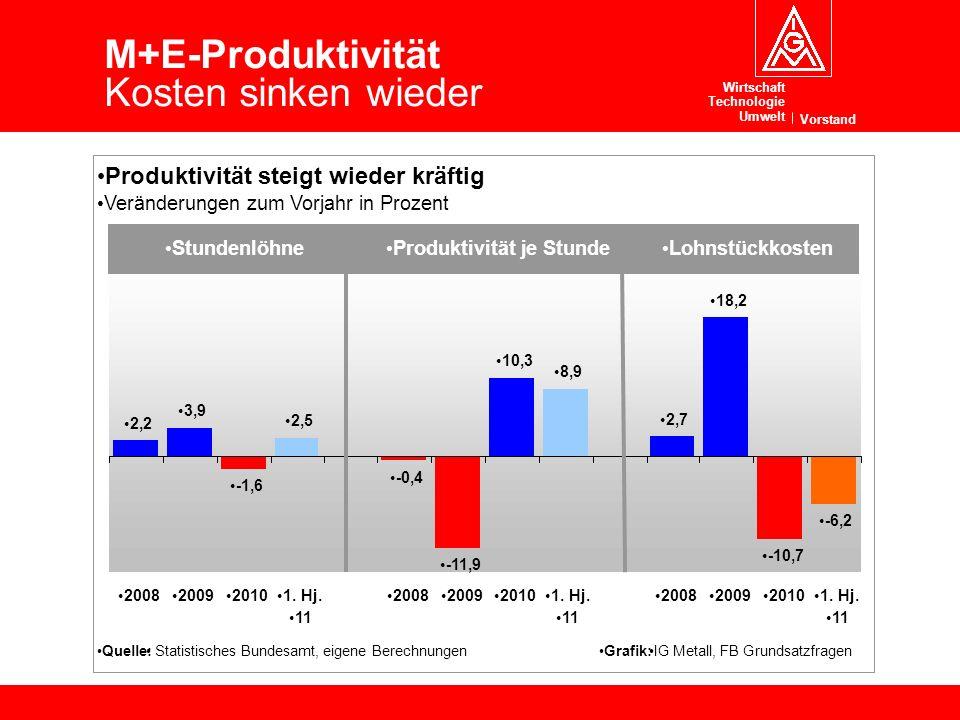 Wirtschaft Technologie Umwelt Vorstand 11 Lohnentwicklung und Wettbewerbsfähigkeit Mai 2010 M+E-Produktivität Kosten sinken wieder