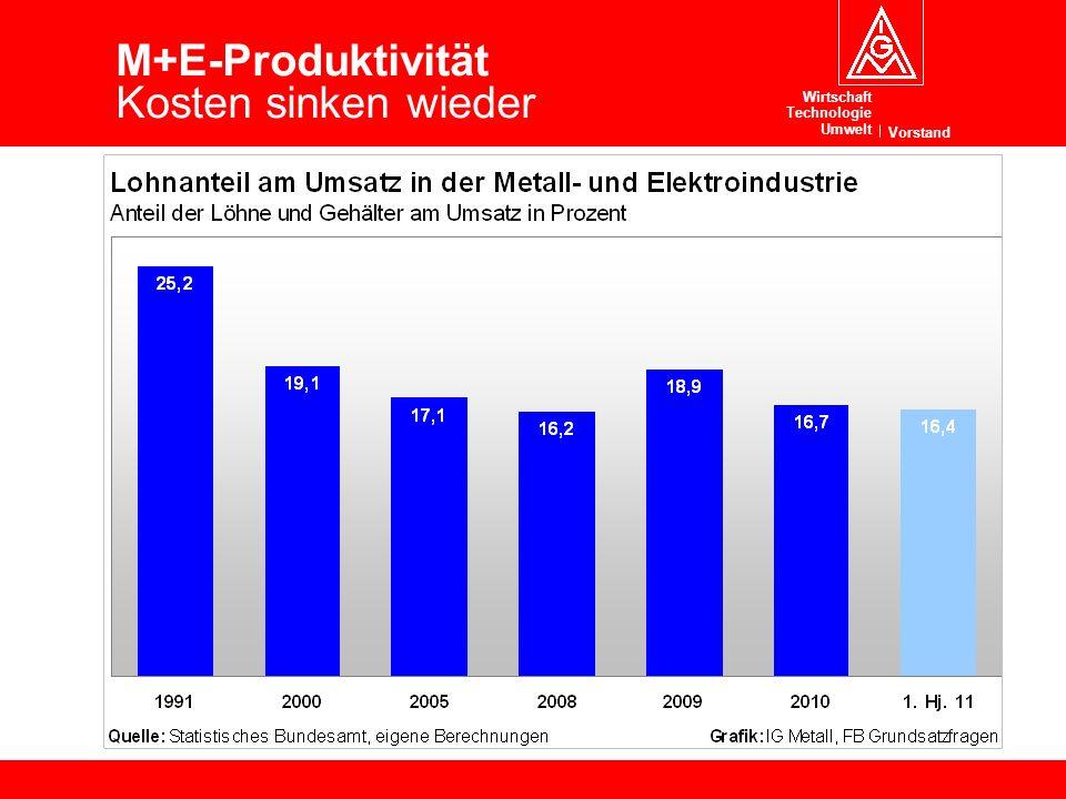 Wirtschaft Technologie Umwelt Vorstand 12 Lohnentwicklung und Wettbewerbsfähigkeit Mai 2010 M+E-Produktivität Kosten sinken wieder
