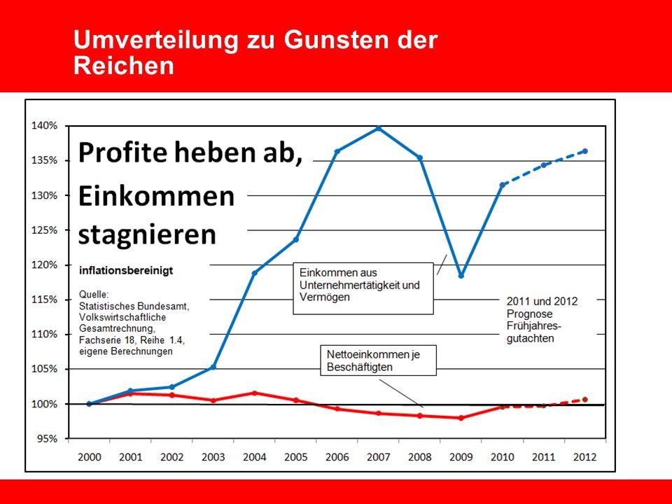 Wirtschaft Technologie Umwelt Vorstand 2 Lohnentwicklung und Wettbewerbsfähigkeit Mai 2010 Umverteilung zu Gunsten der Reichen
