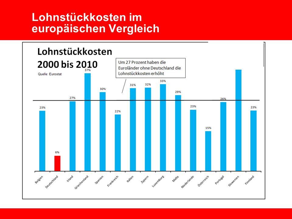 Wirtschaft Technologie Umwelt Vorstand 4 Lohnentwicklung und Wettbewerbsfähigkeit Mai 2010 Lohnstückkosten im europäischen Vergleich