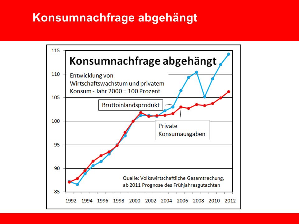 Wirtschaft Technologie Umwelt Vorstand 5 Lohnentwicklung und Wettbewerbsfähigkeit Mai 2010 Konsumnachfrage abgehängt