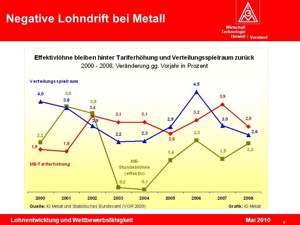 Wirtschaft Technologie Umwelt Vorstand 8 Lohnentwicklung und Wettbewerbsfähigkeit Mai 2010 Negative Lohndrift bei Metall