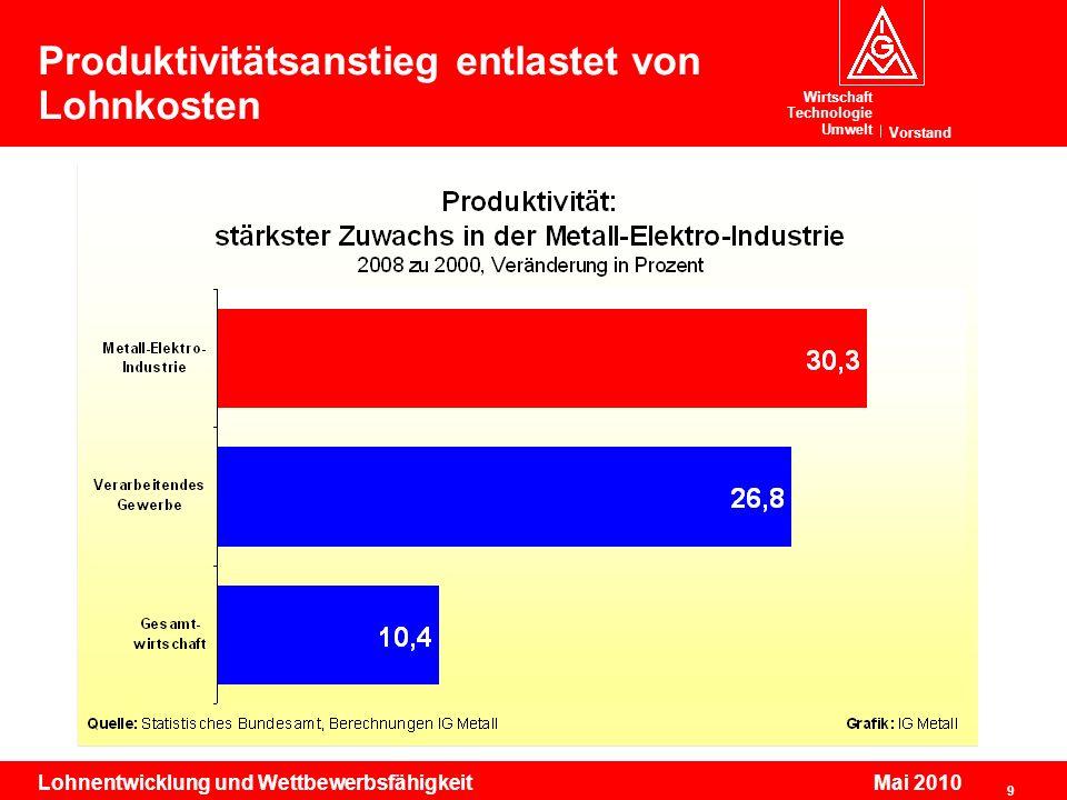 Wirtschaft Technologie Umwelt Vorstand 9 Lohnentwicklung und Wettbewerbsfähigkeit Mai 2010 Produktivitätsanstieg entlastet von Lohnkosten