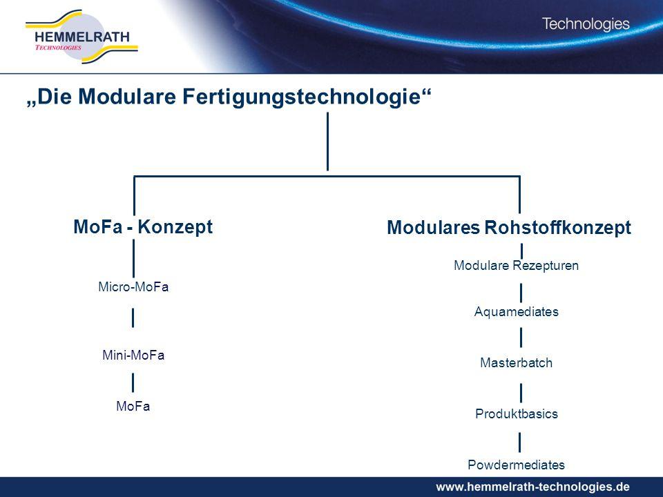 Modulare Rezepturen Aquamediates Masterbatch Produktbasics Powdermediates MoFa - Konzept Modulares Rohstoffkonzept Micro-MoFa Mini-MoFa MoFa Die Modulare Fertigungstechnologie