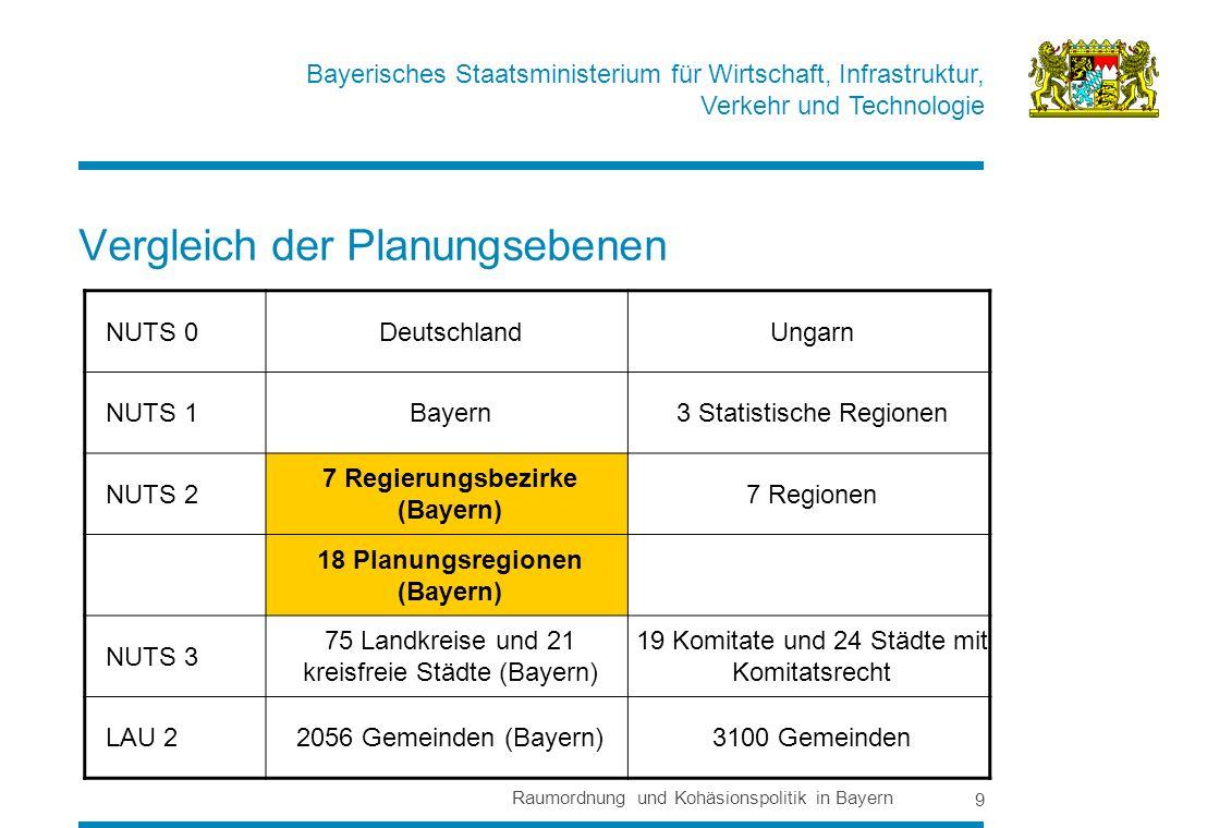 Bayerisches Staatsministerium für Wirtschaft, Infrastruktur, Verkehr und Technologie Raumordnung und Kohäsionspolitik in Bayern 9 Vergleich der Planungsebenen NUTS 0DeutschlandUngarn NUTS 1Bayern3 Statistische Regionen NUTS 2 7 Regierungsbezirke (Bayern) 7 Regionen 18 Planungsregionen (Bayern) NUTS 3 75 Landkreise und 21 kreisfreie Städte (Bayern) 19 Komitate und 24 Städte mit Komitatsrecht LAU 22056 Gemeinden (Bayern)3100 Gemeinden