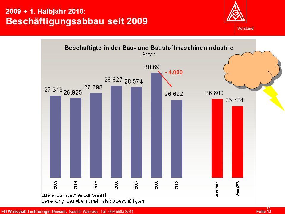 Vorstand FB Wirtschaft-Technologie-Umwelt, Kerstin Warneke, Tel. 069-6693-2341Folie 13 13 2009 + 1. Halbjahr 2010: Beschäftigungsabbau seit 2009 - 4.0