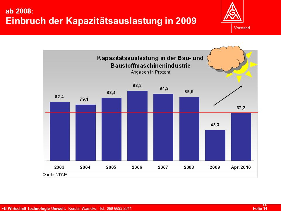 Vorstand FB Wirtschaft-Technologie-Umwelt, Kerstin Warneke, Tel. 069-6693-2341Folie 14 14 ab 2008: Einbruch der Kapazitätsauslastung in 2009