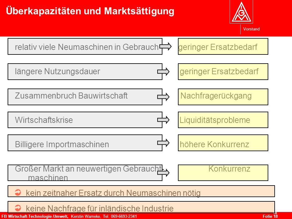 Vorstand FB Wirtschaft-Technologie-Umwelt, Kerstin Warneke, Tel. 069-6693-2341Folie 18 18 Überkapazitäten und Marktsättigung relativ viele Neumaschine
