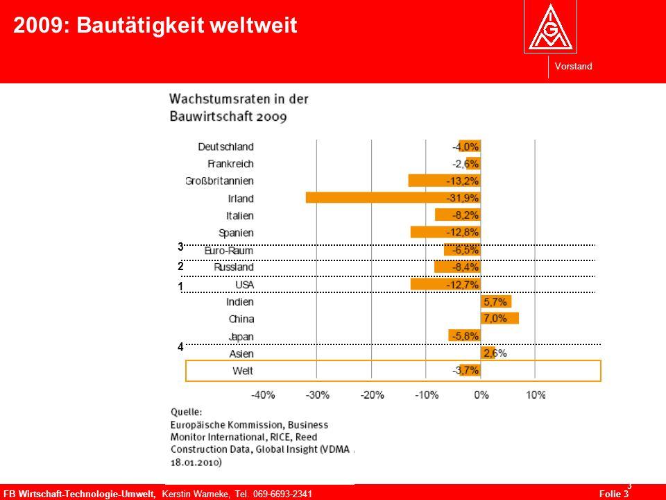 Vorstand FB Wirtschaft-Technologie-Umwelt, Kerstin Warneke, Tel. 069-6693-2341Folie 3 3 2009: Bautätigkeit weltweit 32143214