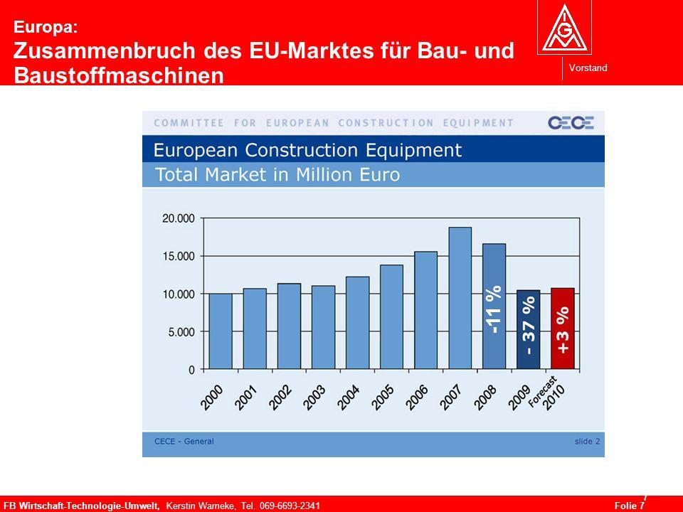 Vorstand FB Wirtschaft-Technologie-Umwelt, Kerstin Warneke, Tel. 069-6693-2341Folie 7 7 Europa: Zusammenbruch des EU-Marktes für Bau- und Baustoffmasc