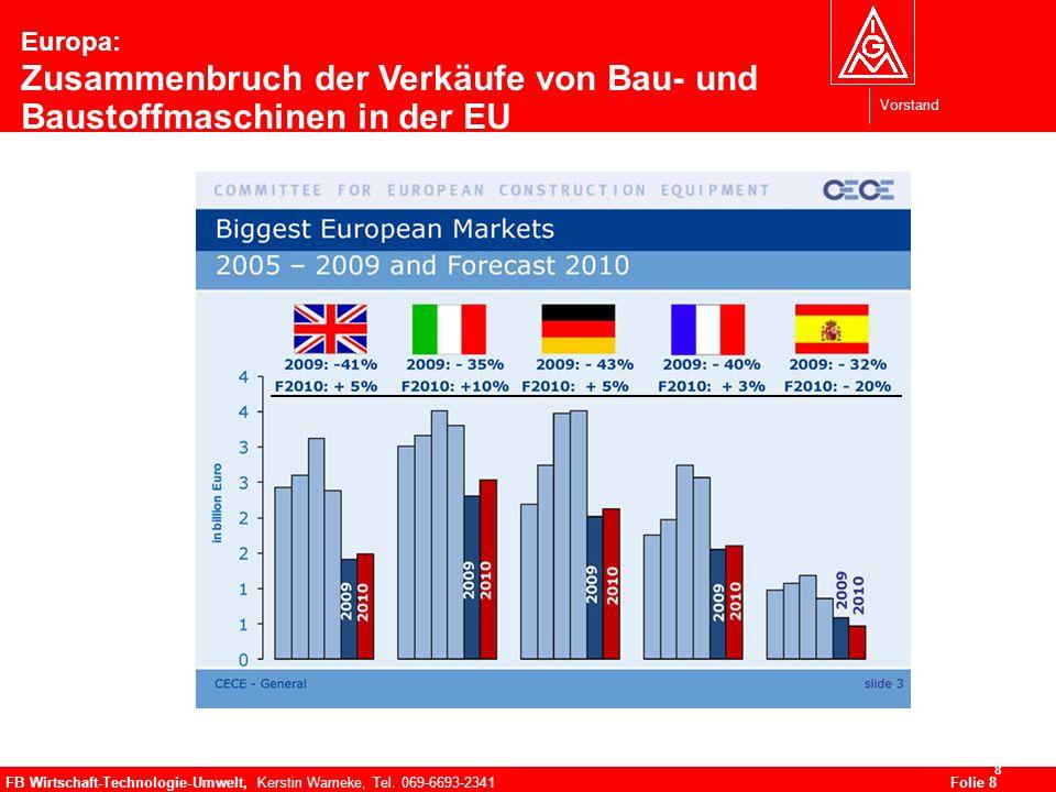 Vorstand FB Wirtschaft-Technologie-Umwelt, Kerstin Warneke, Tel. 069-6693-2341Folie 8 8 Europa: Zusammenbruch der Verkäufe von Bau- und Baustoffmaschi