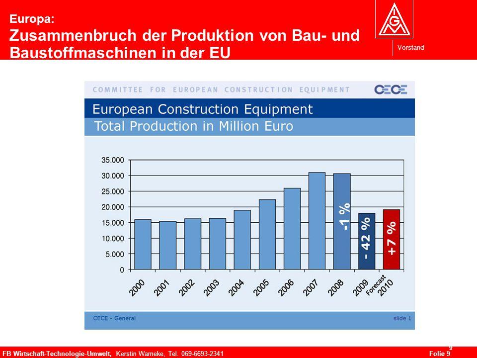 Vorstand FB Wirtschaft-Technologie-Umwelt, Kerstin Warneke, Tel. 069-6693-2341Folie 9 9 Europa: Zusammenbruch der Produktion von Bau- und Baustoffmasc