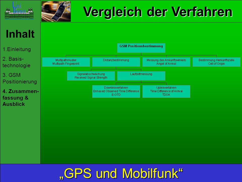 Vergleich der Verfahren Inhalt 1.Einleitung 2. Basis- technologie 3. GSM Positionierung 4. Zusammen- fassung & Ausblick GPS und Mobilfunk