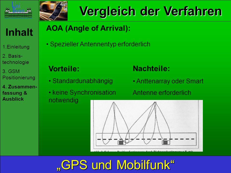 Vergleich der Verfahren Inhalt 1.Einleitung 2. Basis- technologie 3. GSM Positionierung 4. Zusammen- fassung & Ausblick GPS und Mobilfunk AOA (Angle o