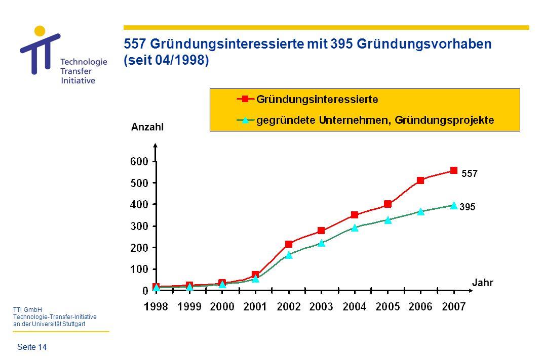TTI GmbH Technologie-Transfer-Initiative an der Universität Stuttgart Seite 14 Jahr Anzahl 557 395 557 Gründungsinteressierte mit 395 Gründungsvorhabe