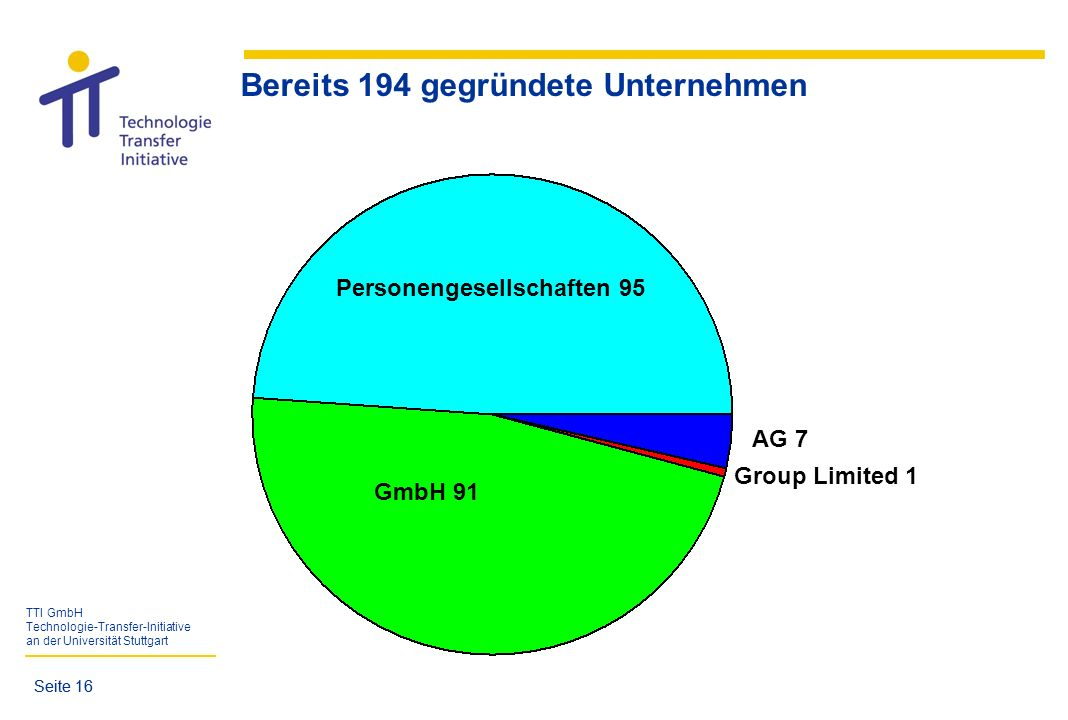 TTI GmbH Technologie-Transfer-Initiative an der Universität Stuttgart Seite 16 Bereits 194 gegründete Unternehmen GmbH 91 Personengesellschaften 95 AG