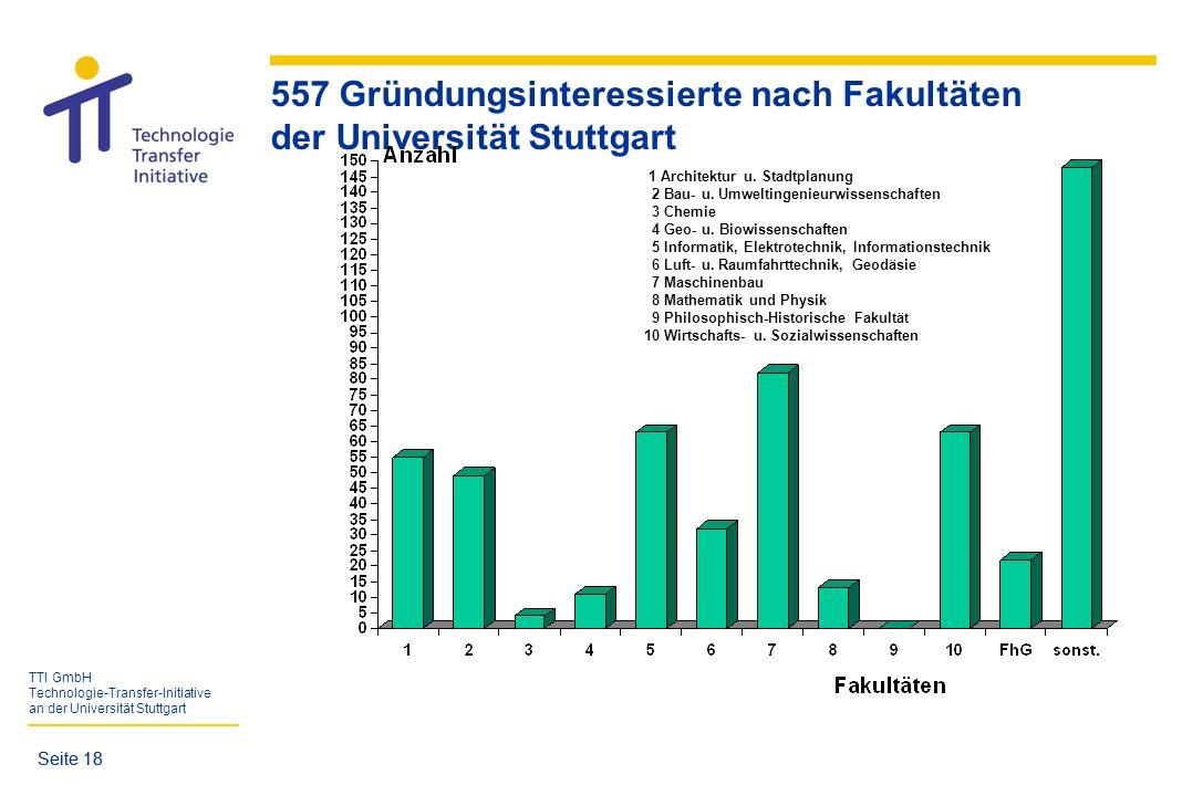 TTI GmbH Technologie-Transfer-Initiative an der Universität Stuttgart Seite 18 557 Gründungsinteressierte nach Fakultäten der Universität Stuttgart 1