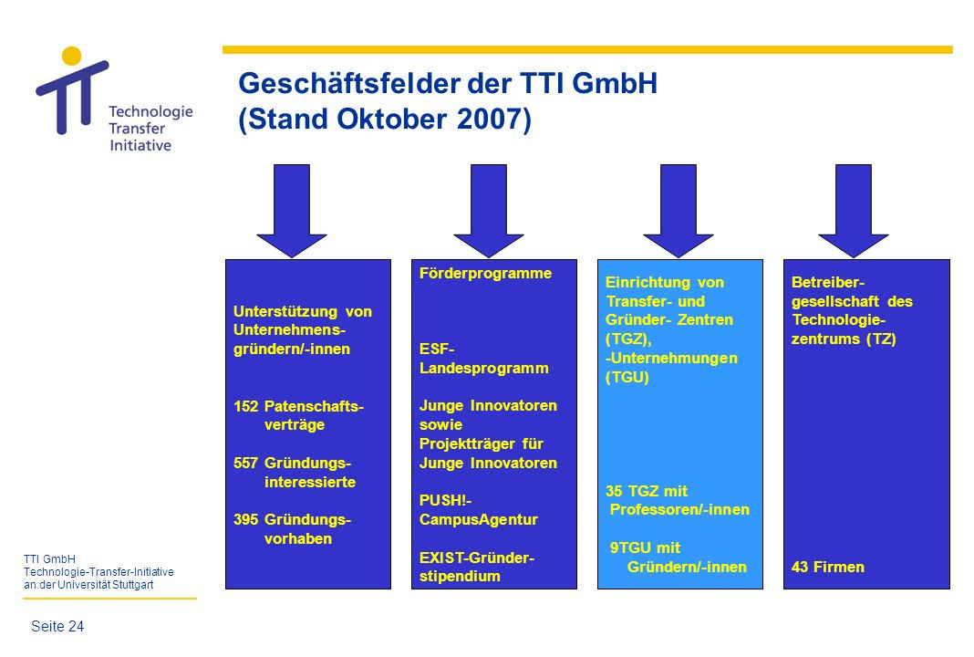 TTI GmbH Technologie-Transfer-Initiative an der Universität Stuttgart Geschäftsfelder der TTI GmbH (Stand Oktober 2007) Seite 24 Unterstützung von Unt