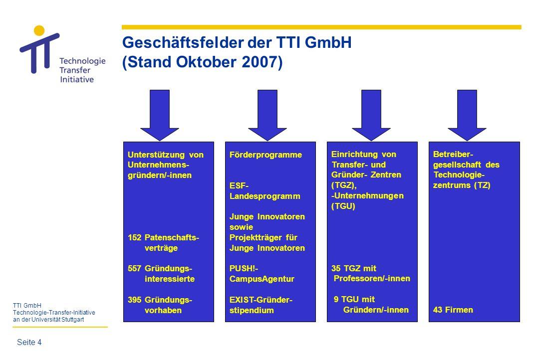 TTI GmbH Technologie-Transfer-Initiative an der Universität Stuttgart Geschäftsfelder der TTI GmbH (Stand Oktober 2007) Seite 5 Unterstützung von Unternehmens- gründern/-innen 152 Patenschafts- verträge 557 Gründungs- interessierte 395 Gründungs- vorhaben Förderprogramme ESF- Landesprogramm Junge Innovatoren sowie Projektträger für Junge Innovatoren PUSH!- CampusAgentur EXIST-Gründer- stipendium Einrichtung von Transfer- und Gründer- Zentren (TGZ), -Unternehmungen (TGU) 35 TGZ mit Professoren/-innen 9 TGU mit Gründern/-innen Betreiber- gesellschaft des Technologie- zentrums (TZ) 43 Firmen