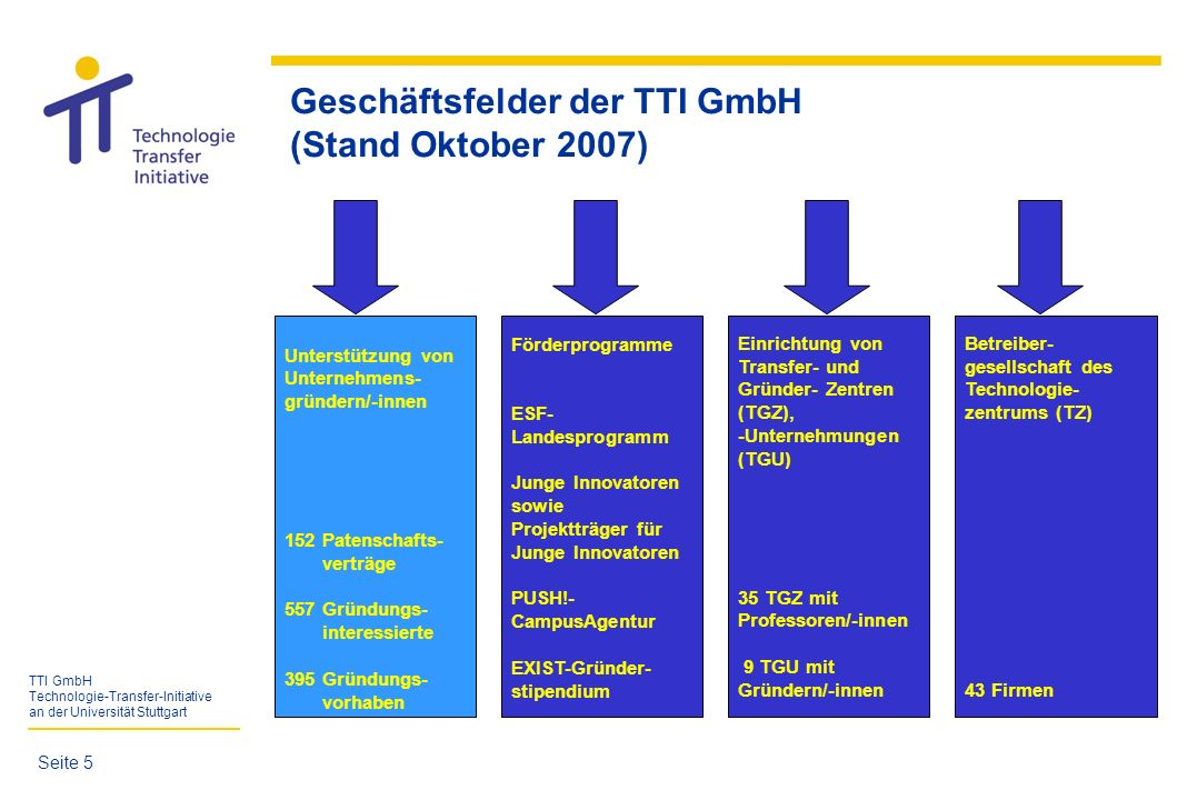 TTI GmbH Technologie-Transfer-Initiative an der Universität Stuttgart Unterstützung von Unternehmensgründer/-innen TTI GmbH ist die zentrale Anlaufstelle für Existenzgründer/-innen - Studierende -wissenschaftliche Mitarbeiter/-innen -Alumni (bis max.