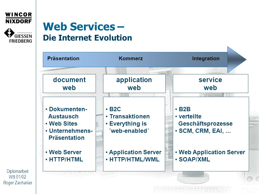 Roger Zacharias Diplomarbeit WS 01/02 Web Services – Die Internet Evolution PräsentationKommerzIntegration document web application web service web Do