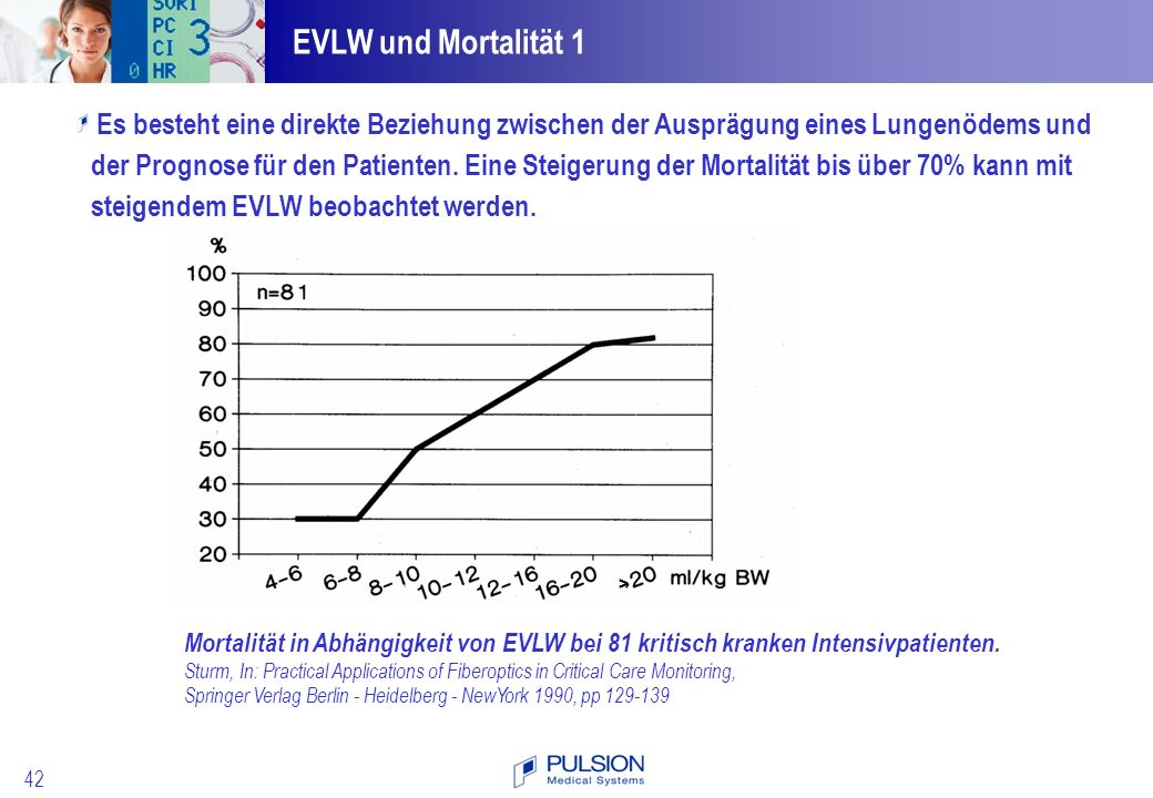 42 Mortalität in Abhängigkeit von EVLW bei 81 kritisch kranken Intensivpatienten. Sturm, In: Practical Applications of Fiberoptics in Critical Care Mo