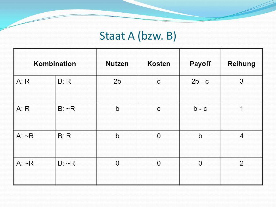 Staat A (bzw. B) KombinationNutzenKostenPayoffReihung A: RB: R2bc2b - c3 A: RB: ~Rbcb - c1 A: ~RB: Rb0b4 A: ~RB: ~R0002