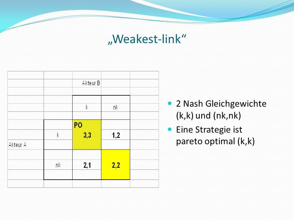 2 Nash Gleichgewichte (k,k) und (nk,nk) Eine Strategie ist pareto optimal (k,k) Weakest-link